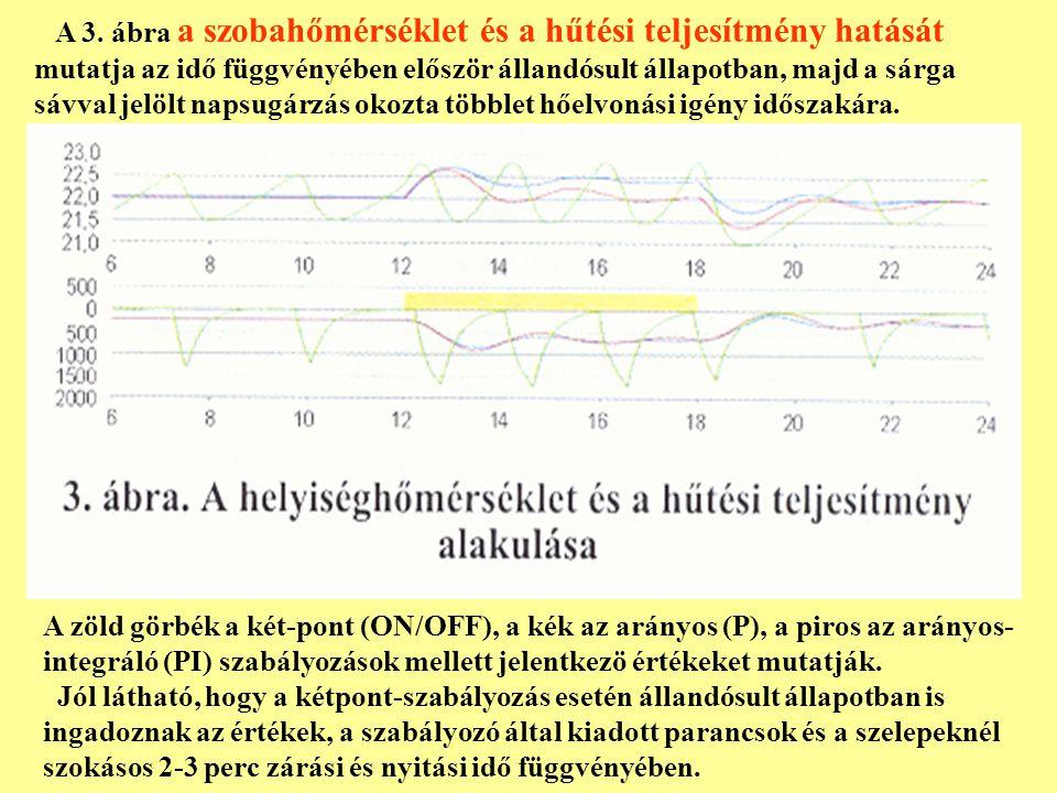 A 3. ábra a szobahőmérséklet és a hűtési teljesítmény hatását mutatja az idő függvényében először állandósult állapotban, majd a sárga sávval jelölt napsugárzás okozta többlet hőelvonási igény időszakára.