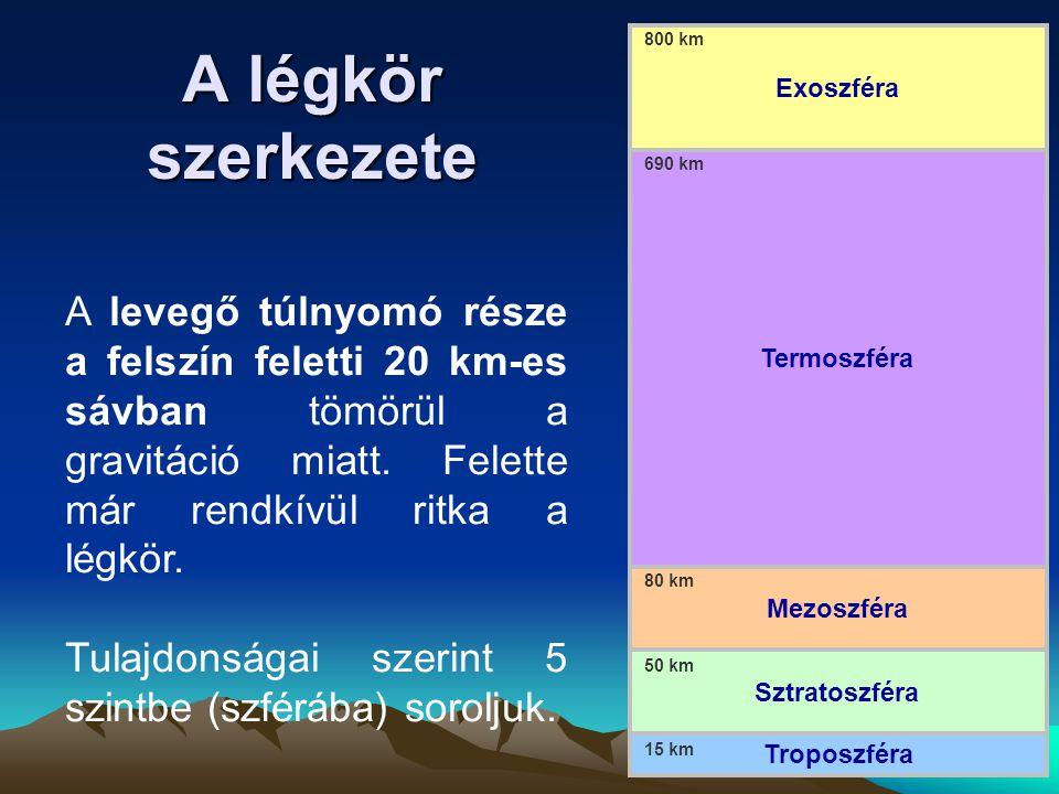 Troposzféra Mezoszféra. Sztratoszféra. Exoszféra. Termoszféra. 800 km. 690 km. 80 km. 50 km.
