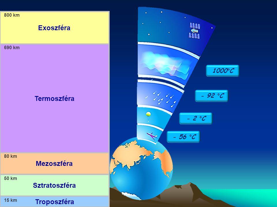 Exoszféra Termoszféra Mezoszféra Sztratoszféra Troposzféra 1000°C