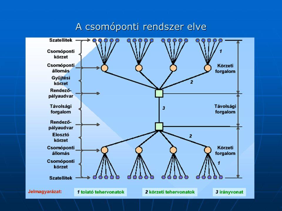 A csomóponti rendszer elve