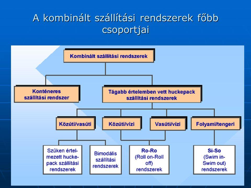 A kombinált szállítási rendszerek főbb csoportjai