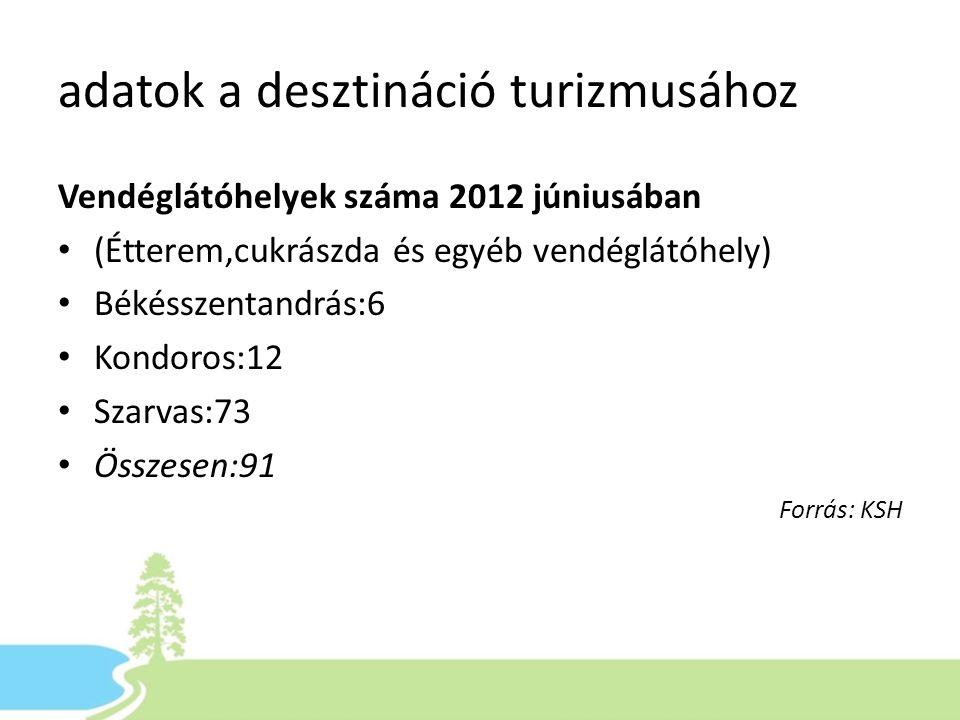 adatok a desztináció turizmusához