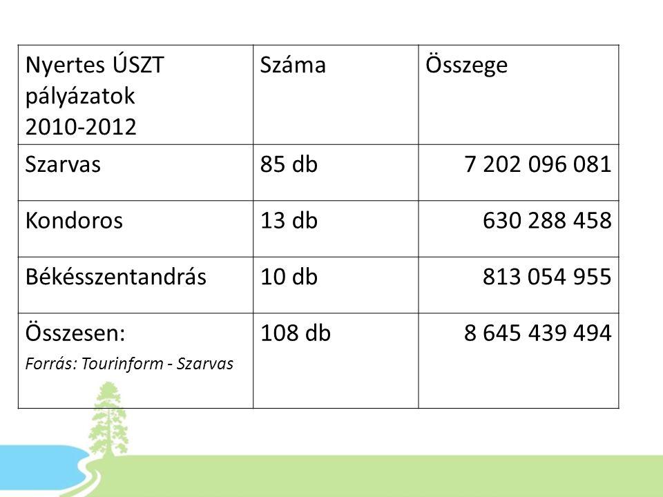 Nyertes ÚSZT pályázatok 2010-2012 Száma Összege