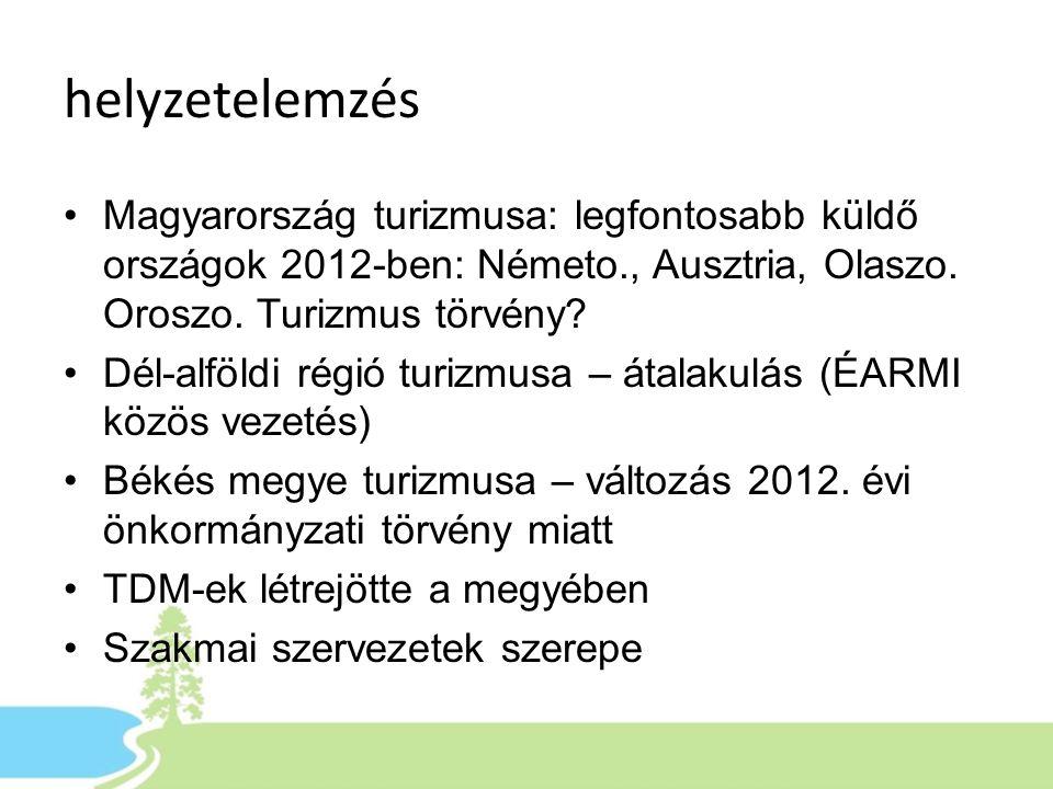 helyzetelemzés Magyarország turizmusa: legfontosabb küldő országok 2012-ben: Németo., Ausztria, Olaszo. Oroszo. Turizmus törvény