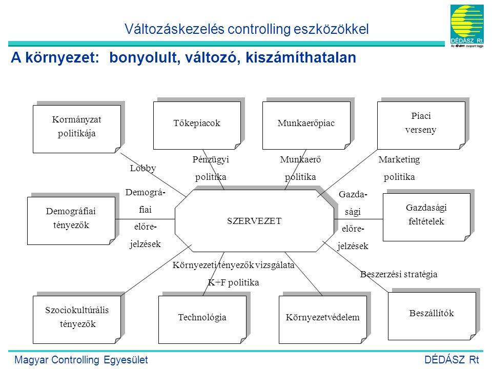 A környezet: bonyolult, változó, kiszámíthatalan