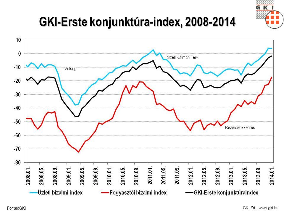 GKI-Erste konjunktúra-index, 2008-2014