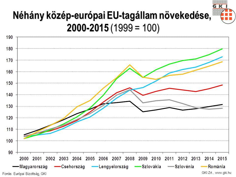 Néhány közép-európai EU-tagállam növekedése, 2000-2015 (1999 = 100)