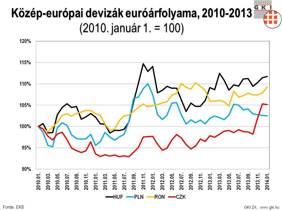 Közép-európai devizák euróárfolyama, 2010-2013 (2010. január 1. = 100)