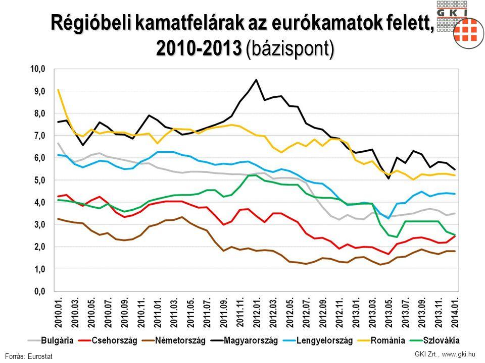 Régióbeli kamatfelárak az eurókamatok felett, 2010-2013 (bázispont)