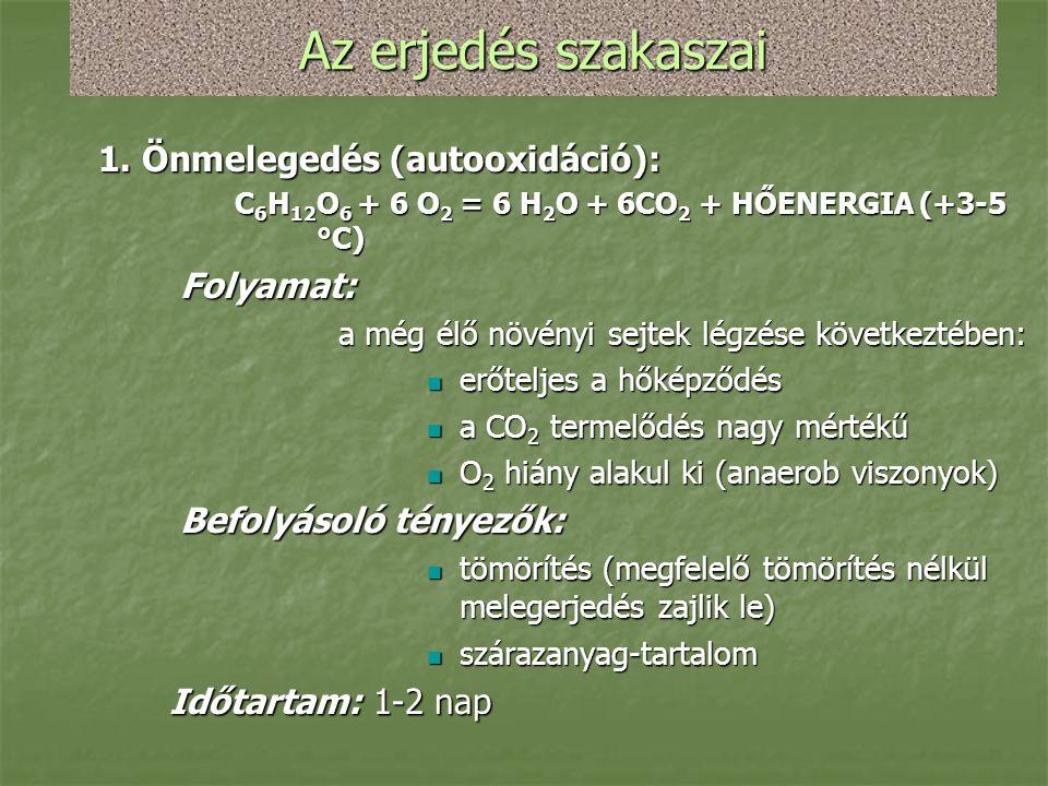 Az erjedés szakaszai 1. Önmelegedés (autooxidáció): Folyamat: