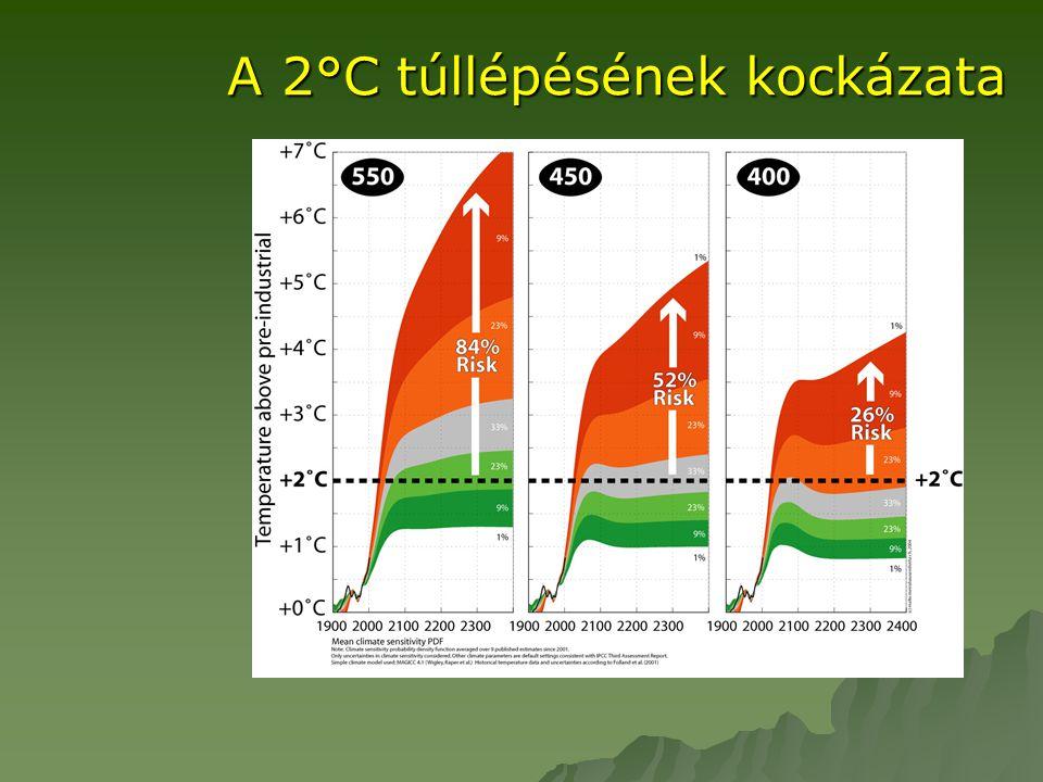 A 2°C túllépésének kockázata