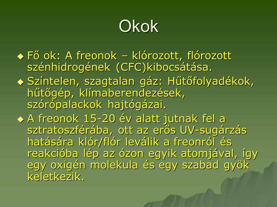 Okok Fő ok: A freonok – klórozott, flórozott szénhidrogének (CFC)kibocsátása.