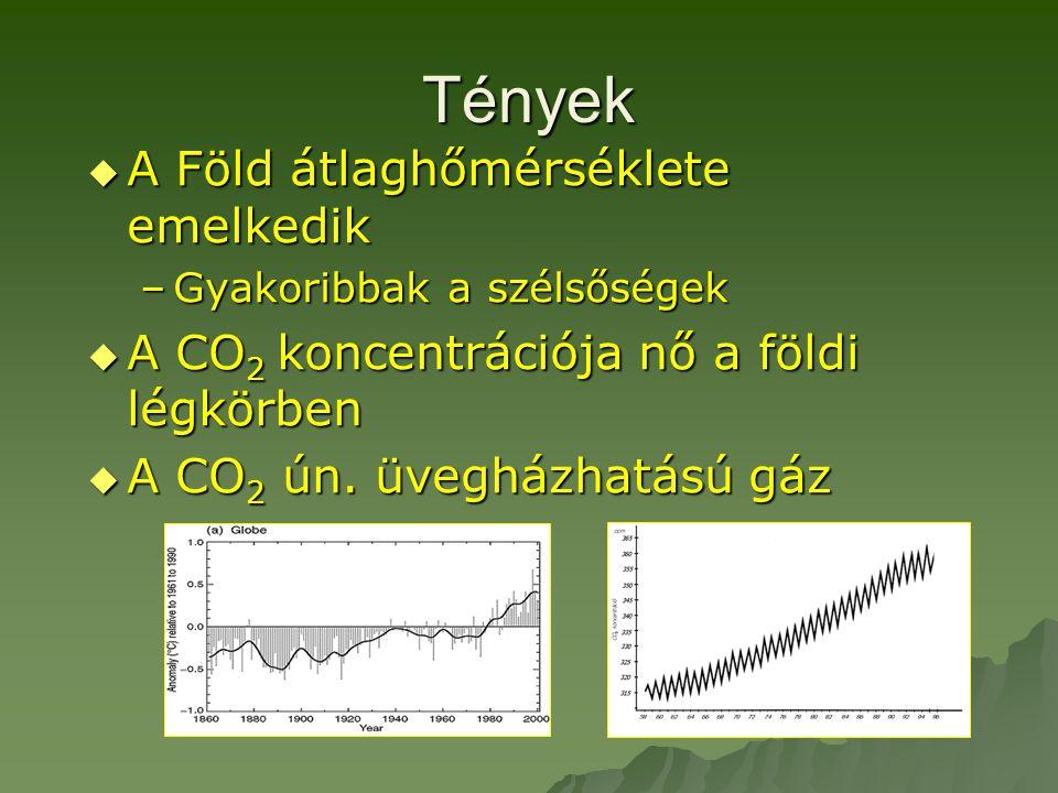 Tények A Föld átlaghőmérséklete emelkedik