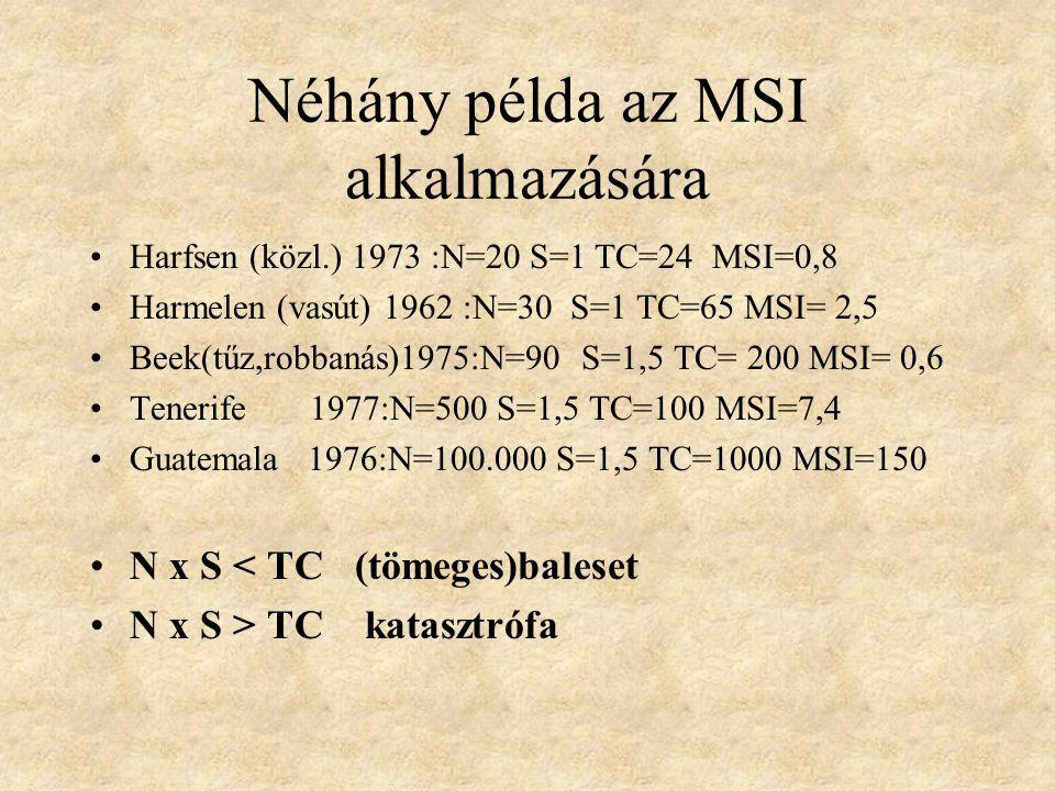 Néhány példa az MSI alkalmazására