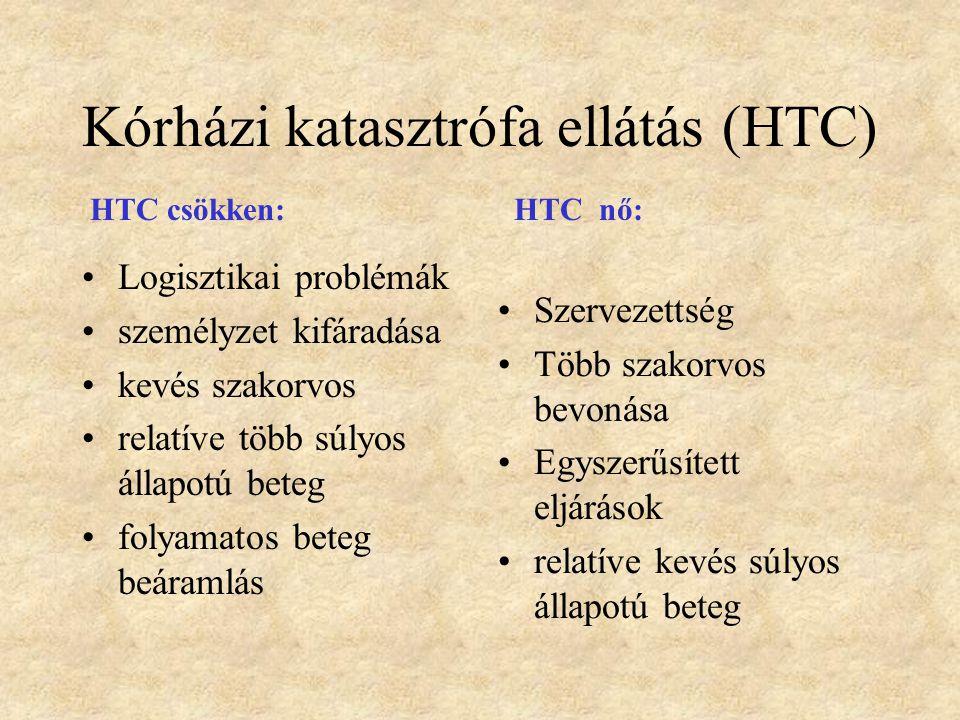 Kórházi katasztrófa ellátás (HTC)