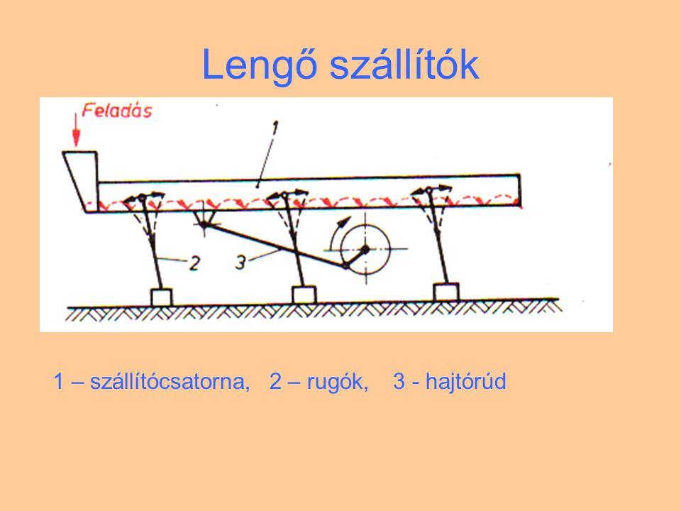Lengő szállítók 1 – szállítócsatorna, 2 – rugók, 3 - hajtórúd