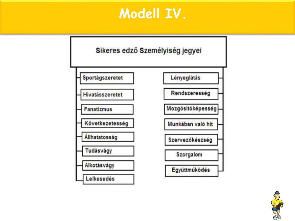 Modell IV.