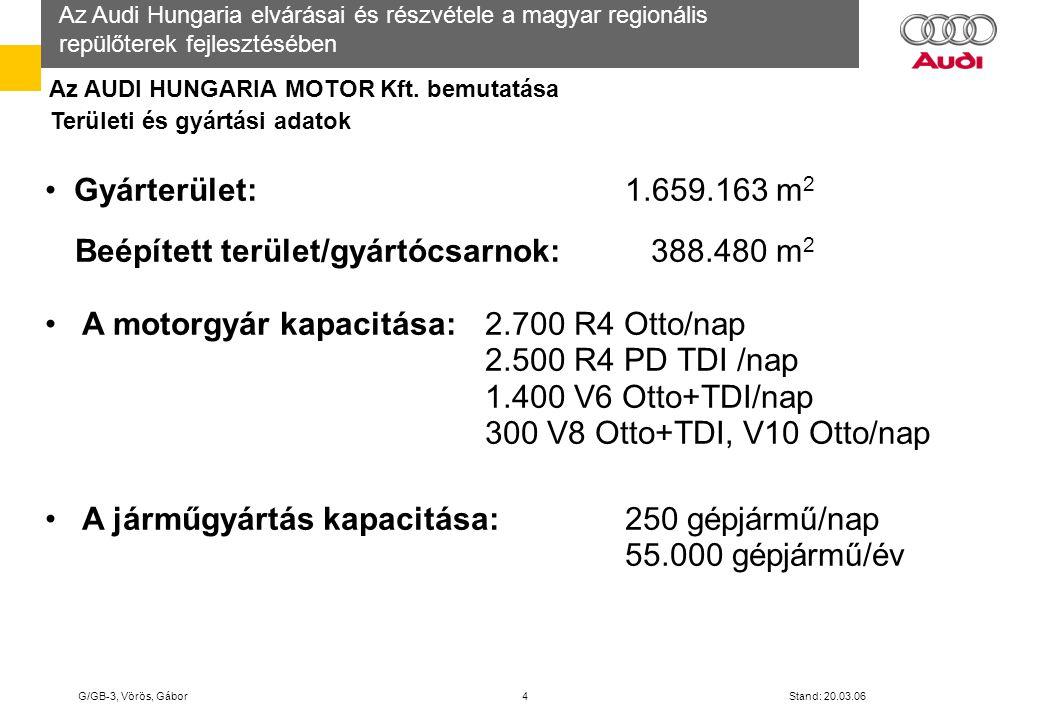 Beépített terület/gyártócsarnok: 388.480 m2