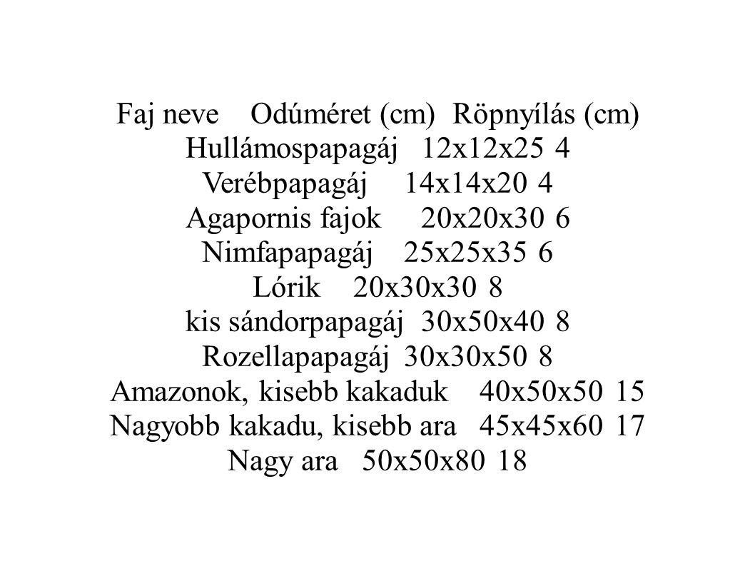Faj neve Odúméret (cm) Röpnyílás (cm) Hullámospapagáj 12x12x25 4
