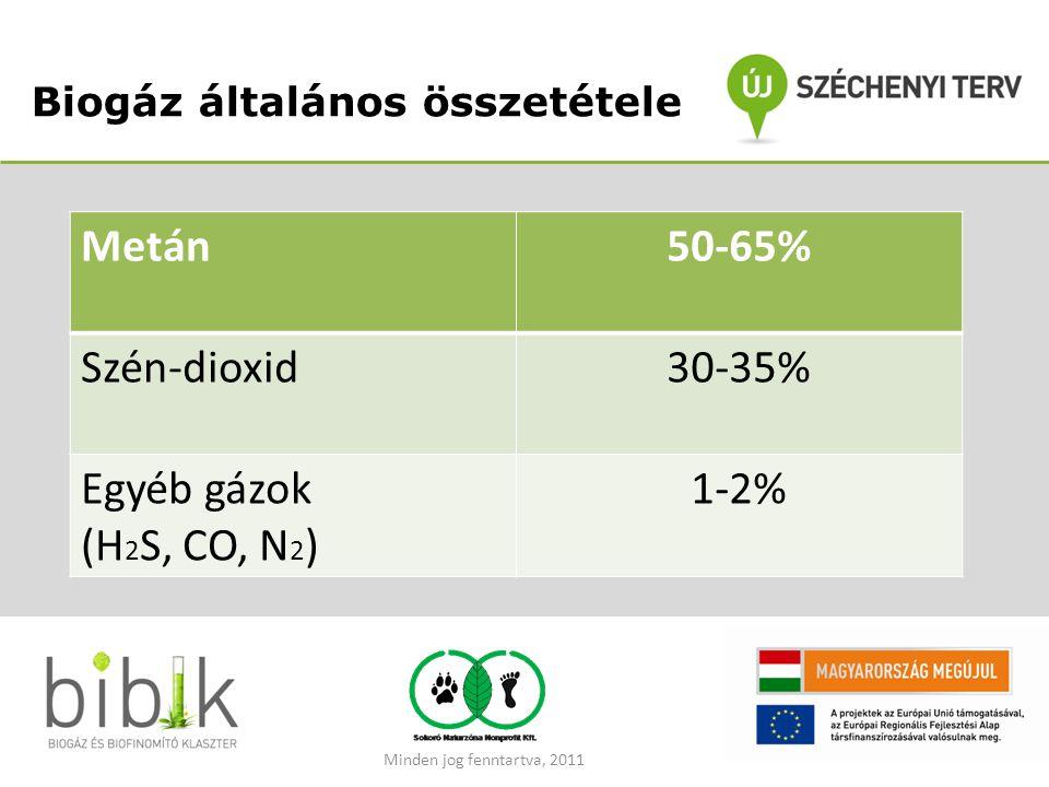 Biogáz általános összetétele