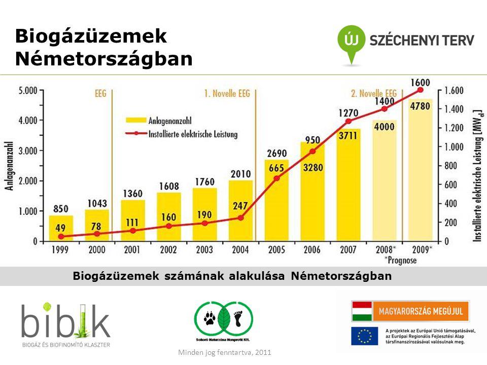 Biogázüzemek Németországban