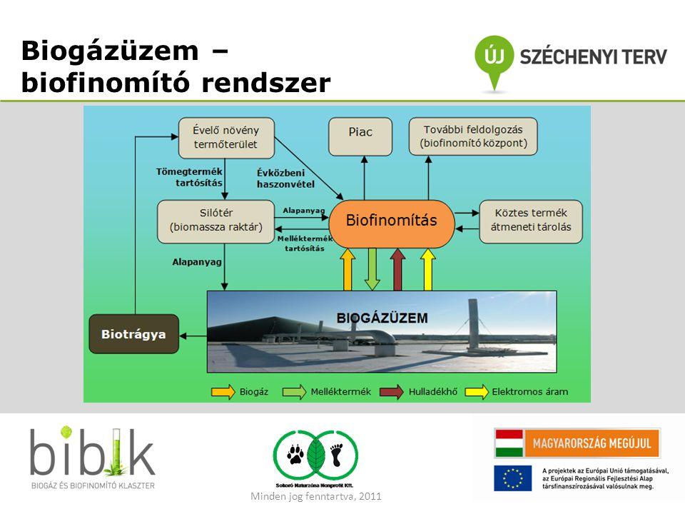 Biogázüzem – biofinomító rendszer