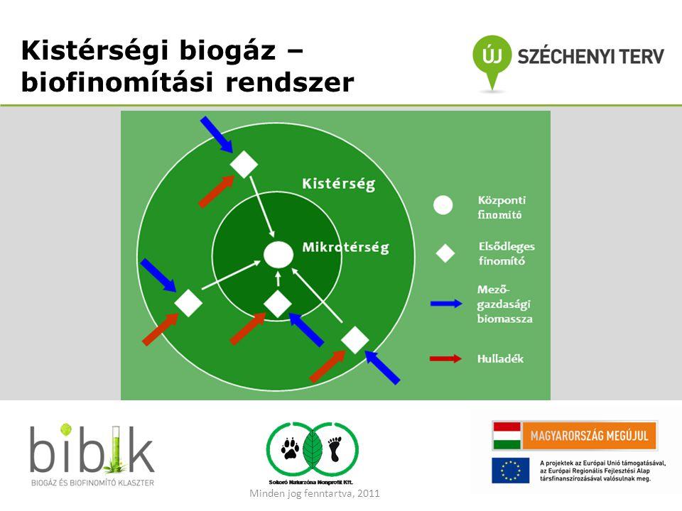 Kistérségi biogáz – biofinomítási rendszer