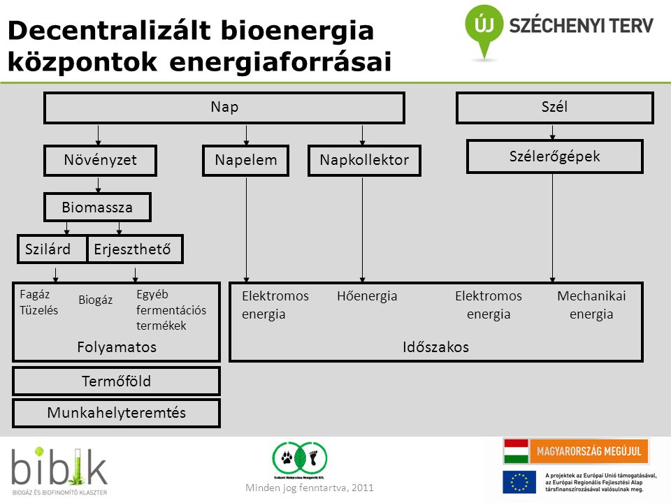 Decentralizált bioenergia központok energiaforrásai