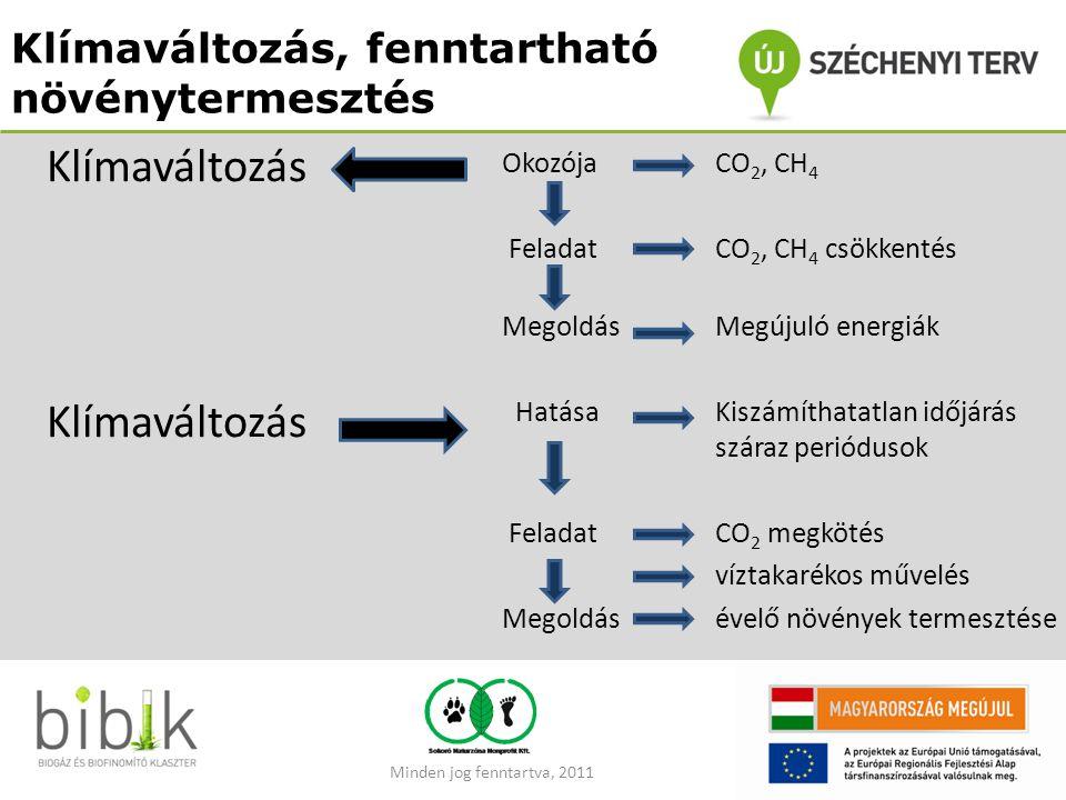 Klímaváltozás, fenntartható növénytermesztés