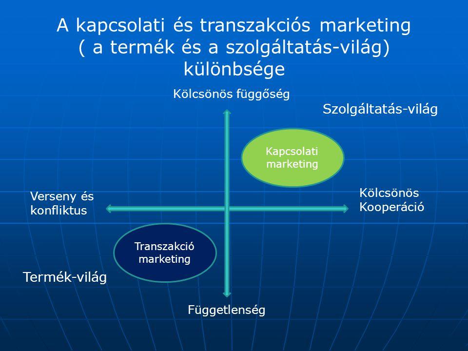 A kapcsolati és transzakciós marketing