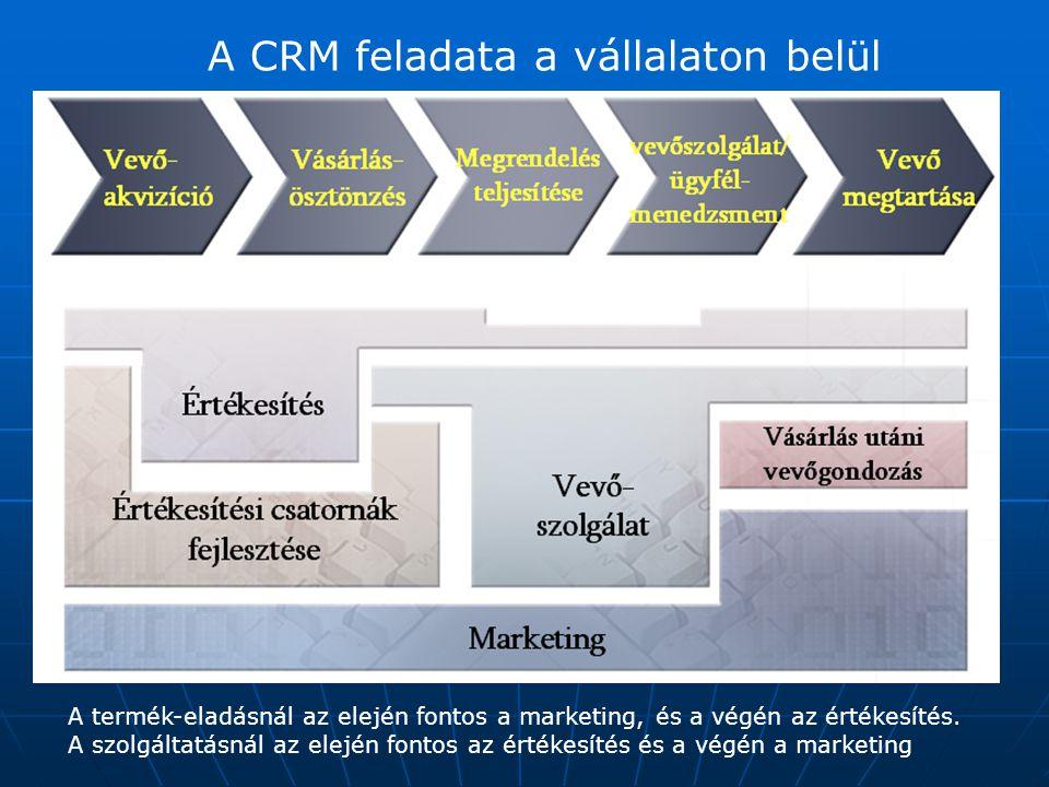A CRM feladata a vállalaton belül