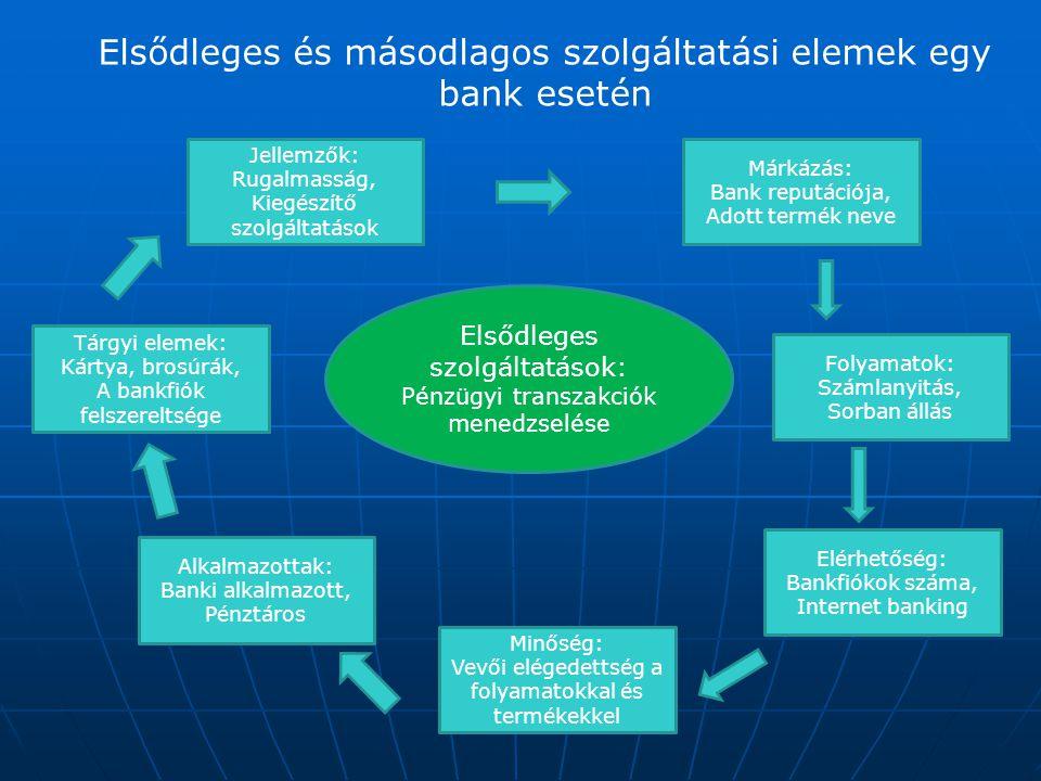 Elsődleges és másodlagos szolgáltatási elemek egy bank esetén