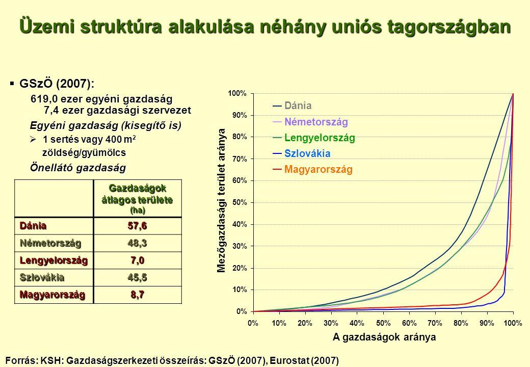 Üzemi struktúra alakulása néhány uniós tagországban