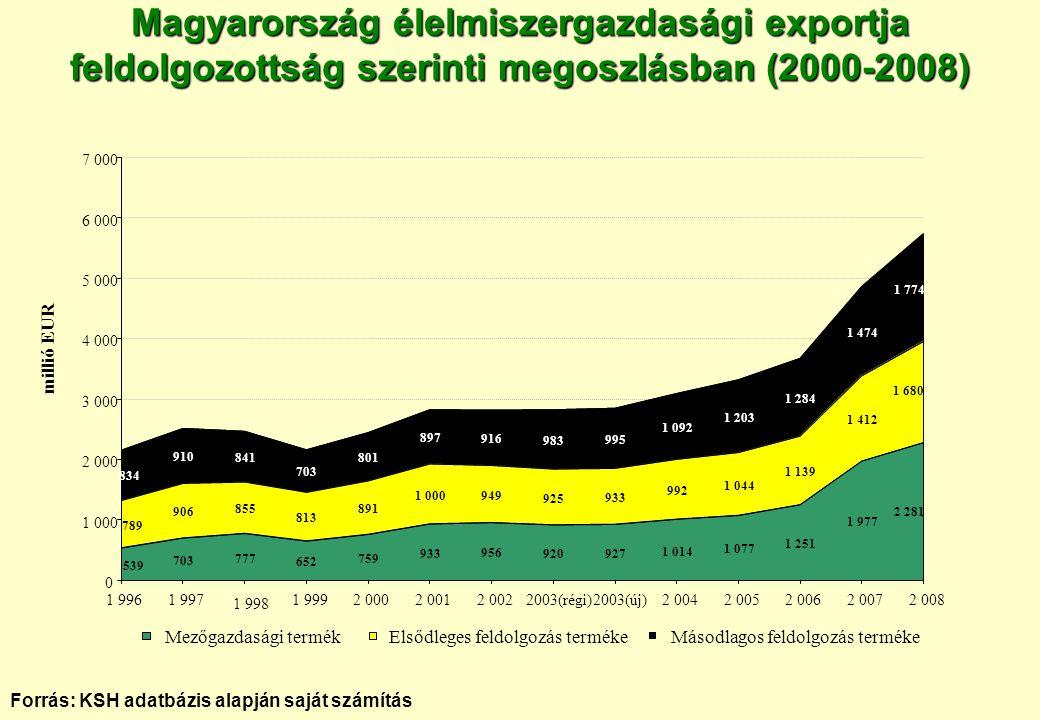 Magyarország élelmiszergazdasági exportja feldolgozottság szerinti megoszlásban (2000-2008)