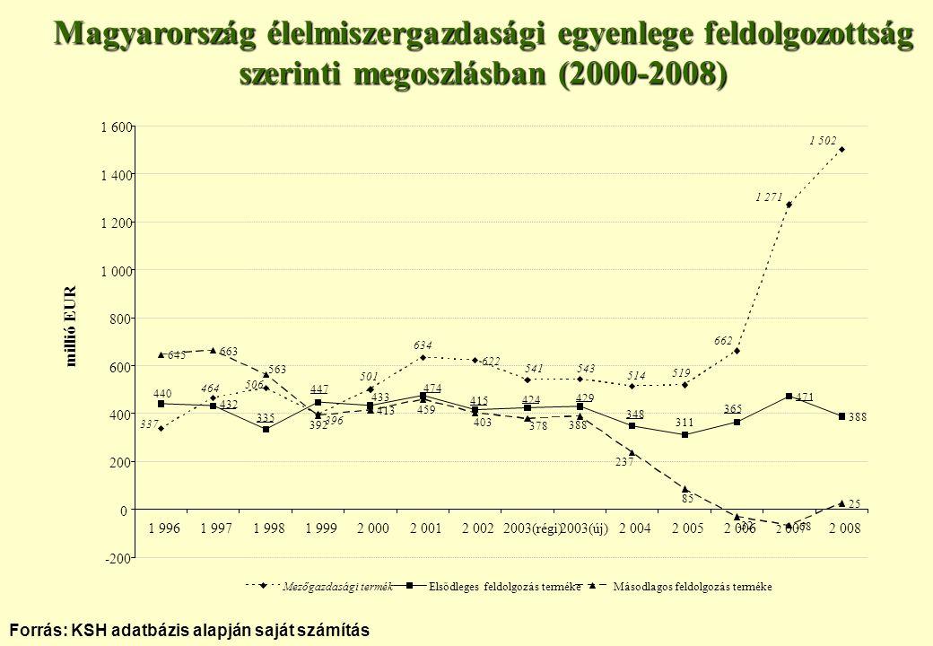 Magyarország élelmiszergazdasági egyenlege feldolgozottság szerinti megoszlásban (2000-2008)