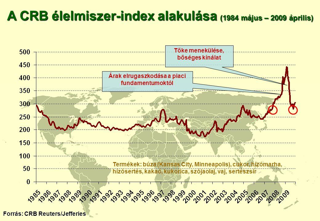 A CRB élelmiszer-index alakulása (1984 május – 2009 április)