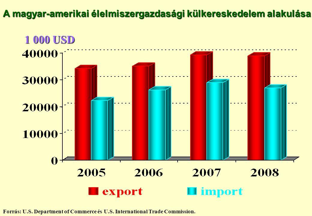A magyar-amerikai élelmiszergazdasági külkereskedelem alakulása