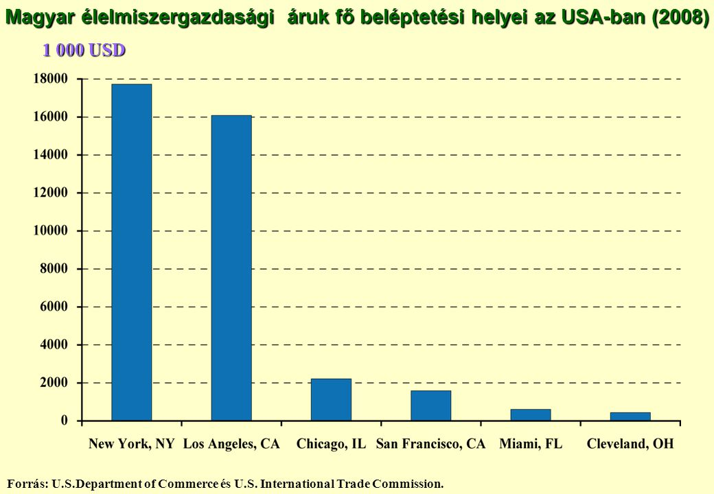 Magyar élelmiszergazdasági áruk fő beléptetési helyei az USA-ban (2008)