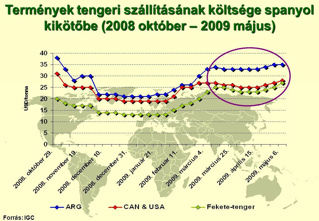 Termények tengeri szállításának költsége spanyol kikötőbe (2008 október – 2009 május)