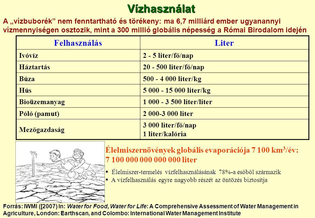 Vízhasználat Felhasználás Liter