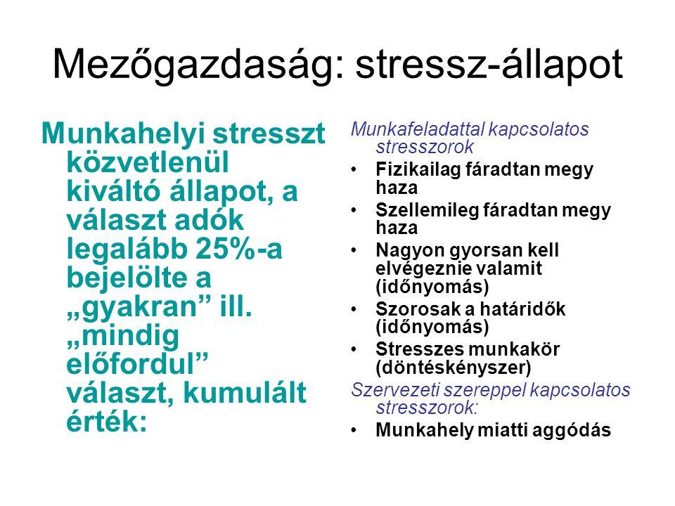 Mezőgazdaság: stressz-állapot