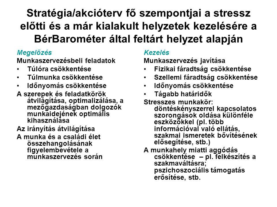 Stratégia/akcióterv fő szempontjai a stressz előtti és a már kialakult helyzetek kezelésére a BérBarométer által feltárt helyzet alapján
