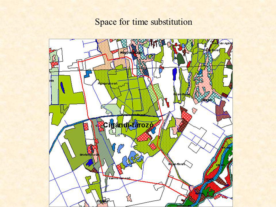 Space for time substitution