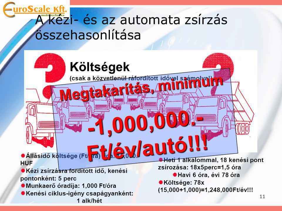-1,000,000.- Ft/év/autó!!! Megtakarítás, minimum
