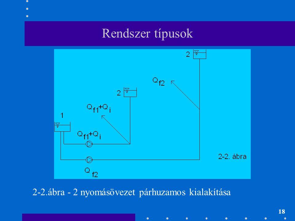 Rendszer típusok 2-2.ábra - 2 nyomásövezet párhuzamos kialakítása