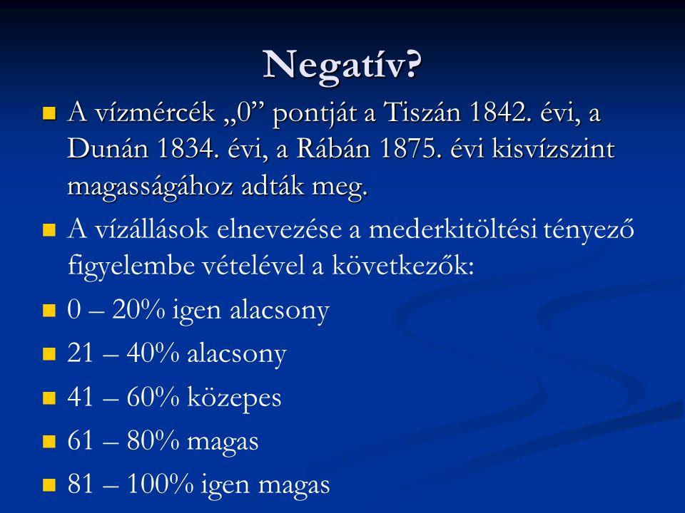 """Negatív A vízmércék """"0 pontját a Tiszán 1842. évi, a Dunán 1834. évi, a Rábán 1875. évi kisvízszint magasságához adták meg."""