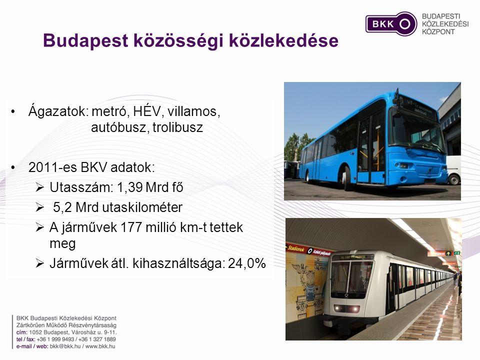 Budapest közösségi közlekedése