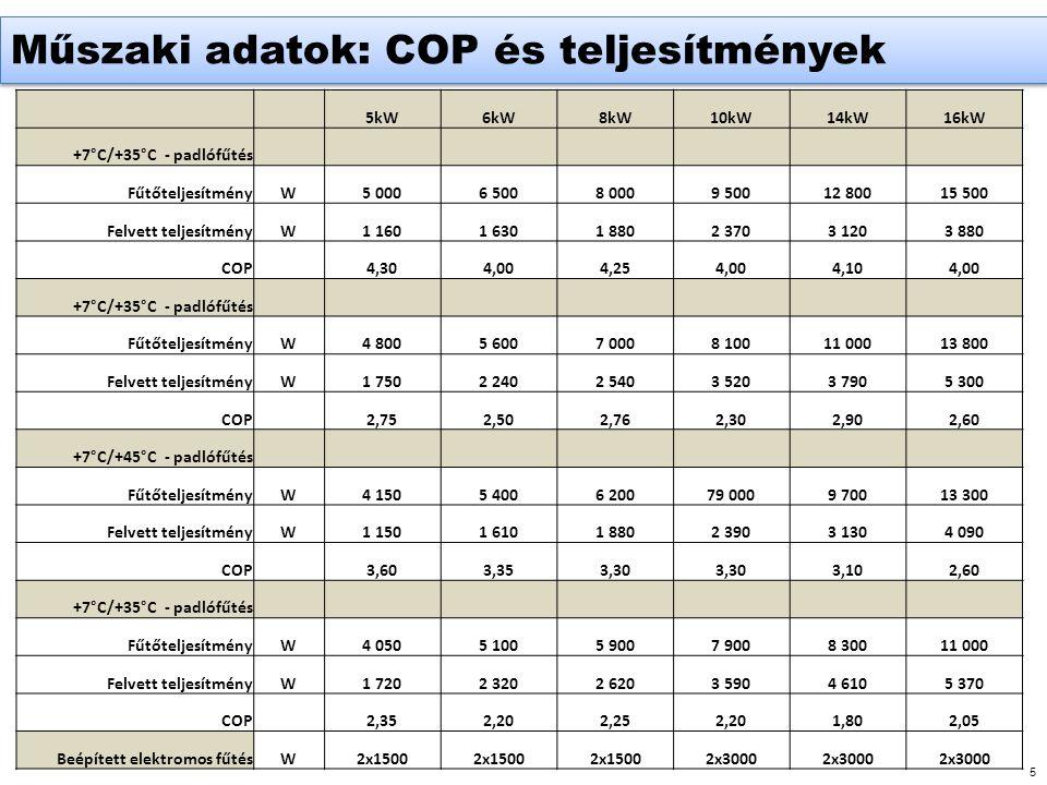 Műszaki adatok: COP és teljesítmények