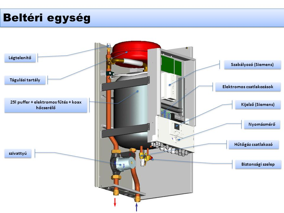 Beltéri egység Légtelenítő Szabályozó (Siemens) Tágulási tartály