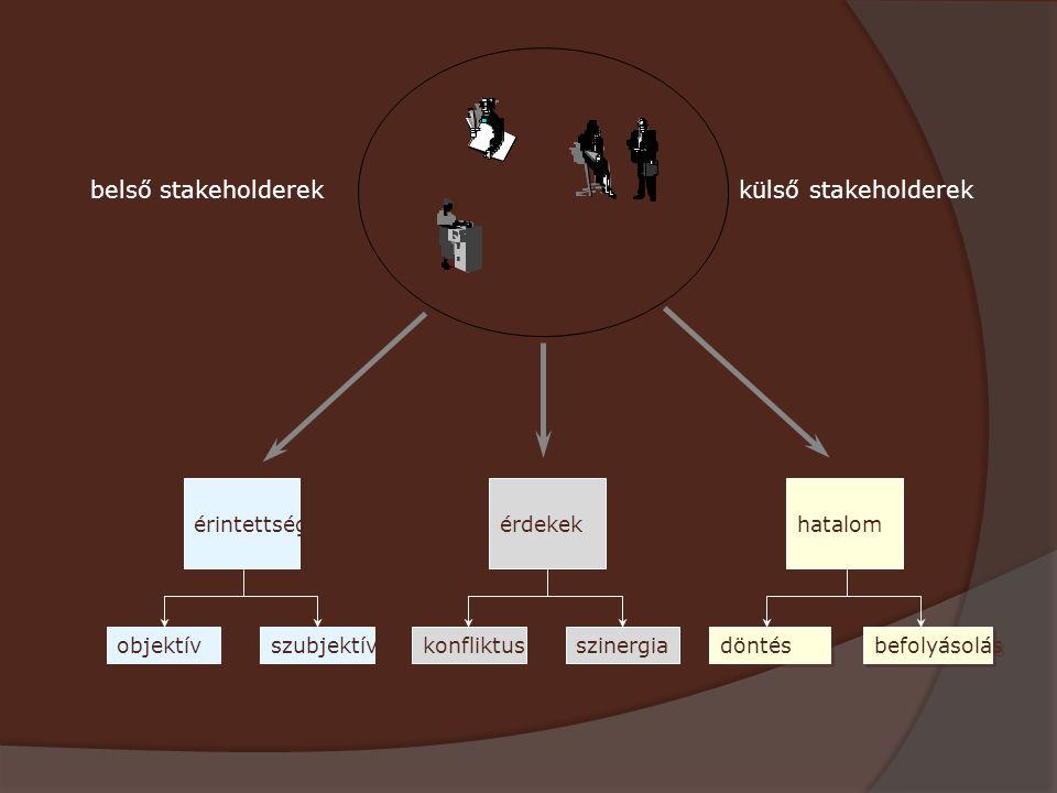 belső stakeholderek külső stakeholderek érintettség objektív
